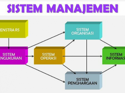 Generate Awareness and  Get Understanding Improvement Hospital Management System