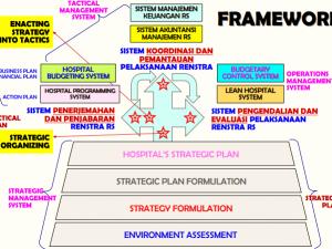 HOSPITAL STRATEGIC ORGANIZING AND TRANSLATING STRATEGY INTO TACTICS