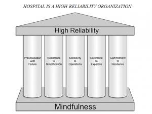 HOSPITAL IS A HIGH RELIABILITY ORGANIZATION