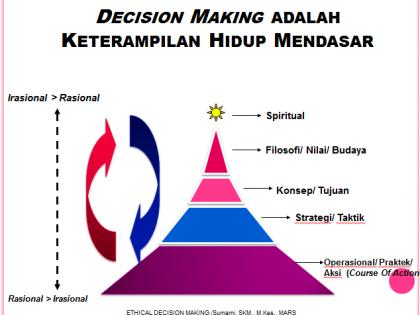 DECISION MAKING ADALAH KETERAMPILAN HIDUP MENDASAR
