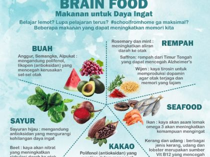 Brain Food (Makanan untuk daya ingat)